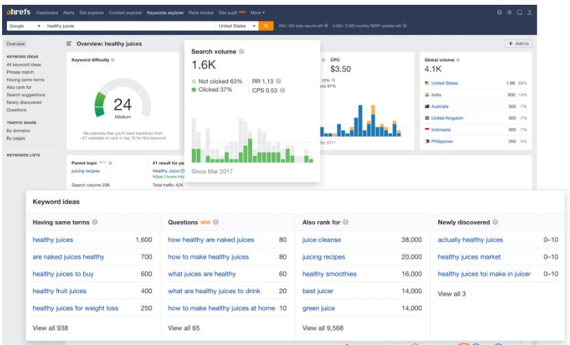 Ahrefs Keyword Explorer Tools for MSPs