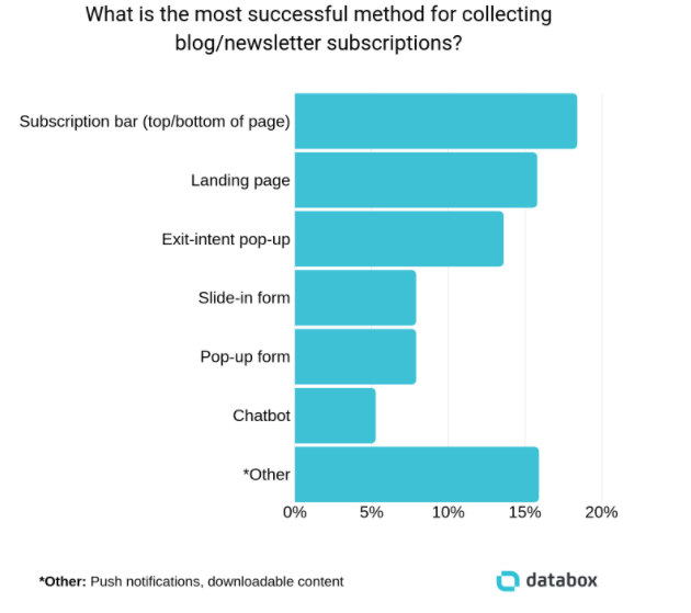 Databox newsletter subscribers graph